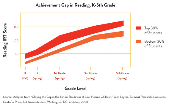 Infographic about achievement gap in reading k-5th grade, for more info contact jessa@stjosephnm.org